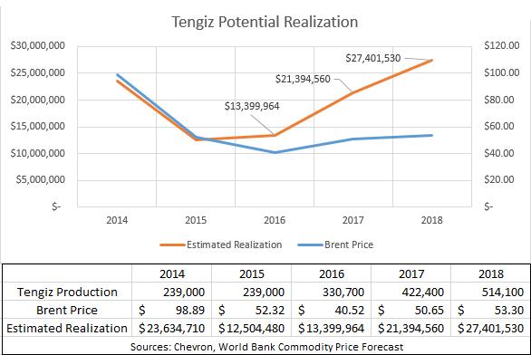 Chevron to Lead $37 Billion Investment in Tengiz Oil Field