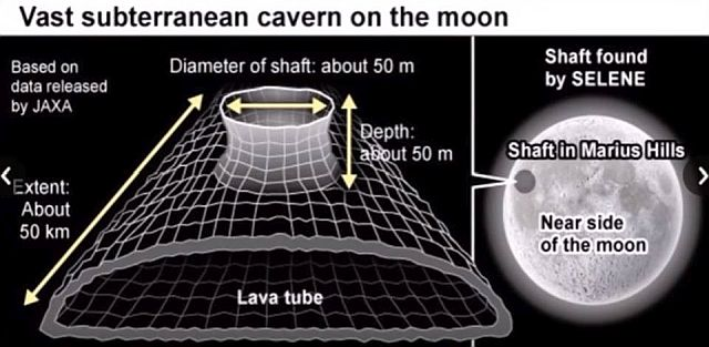 JAXA discovers 50 km cavern beneath the Moon's surface - Artificially or natural created? Cavern%2Bmoon%2B%25282%2529