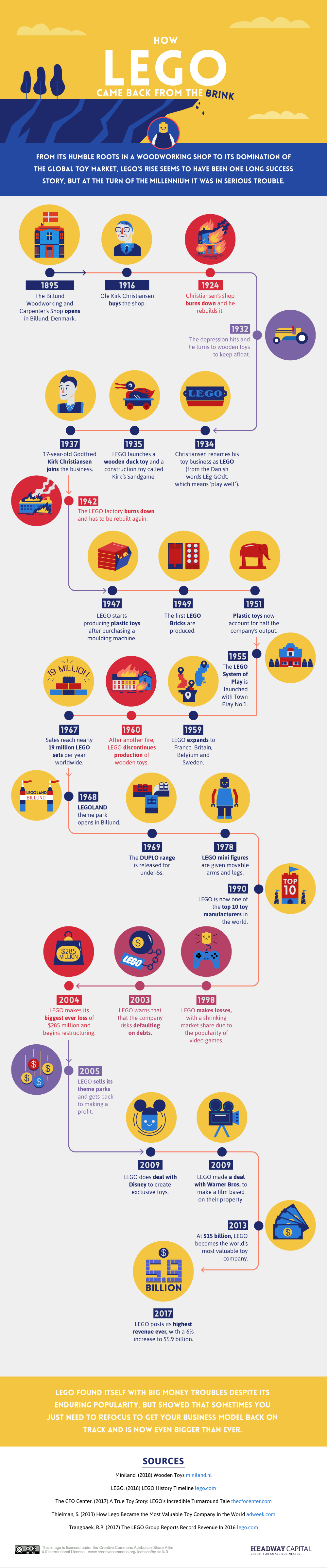 How LEGO came back from the brink [INFOGRAPHIC]