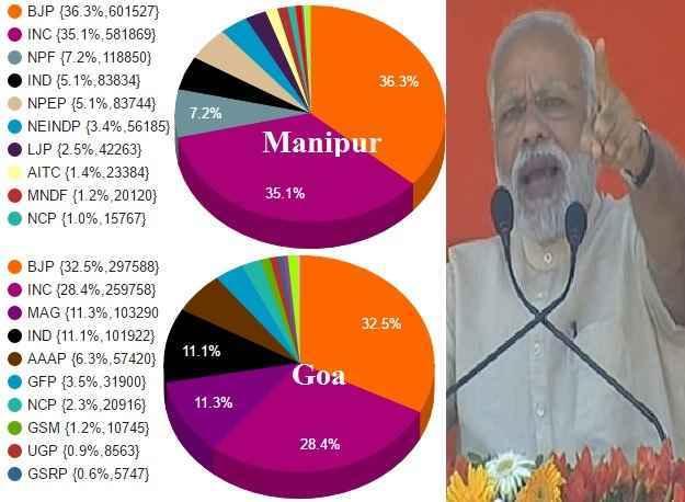 गोवा और मणिपुर ने BJP को किया हैरान, BJP को मिले सबसे अधिक वोट फिर भी कांग्रेस से हार गयी