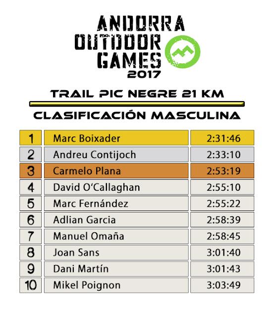Clasificación Masculina - TRAIL PIC NEGRE 2017 21KM