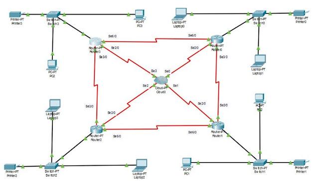 Topologi jaringan Cloud
