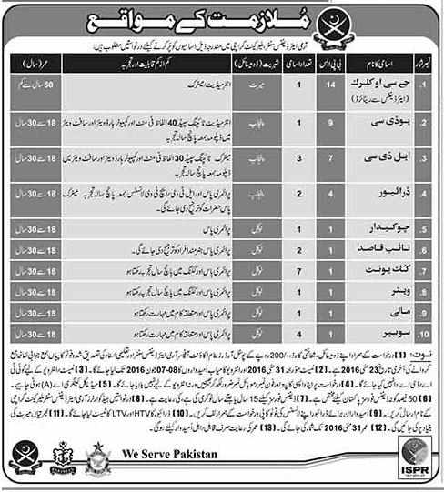 Army Air Defence Centre Malir -Karachi jobs Latest Army jobs