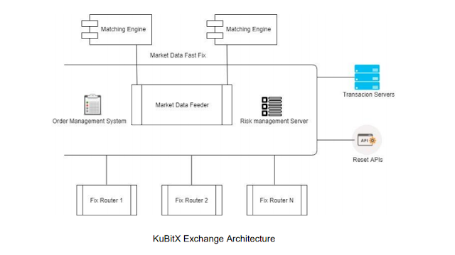 KubitX ICO