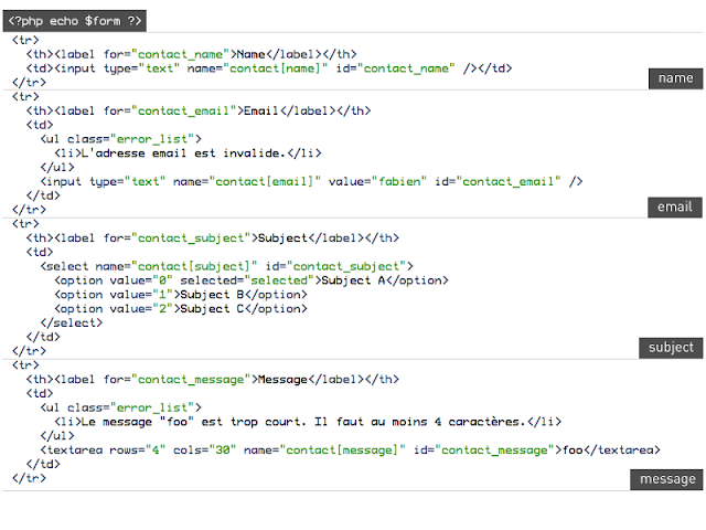 Code Thông Dụng Để Viết HTML