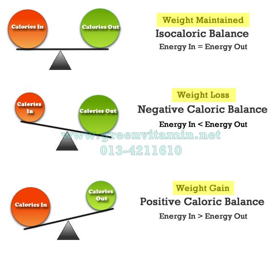 Cara Meningkatkan Berat Badan pada ODHA