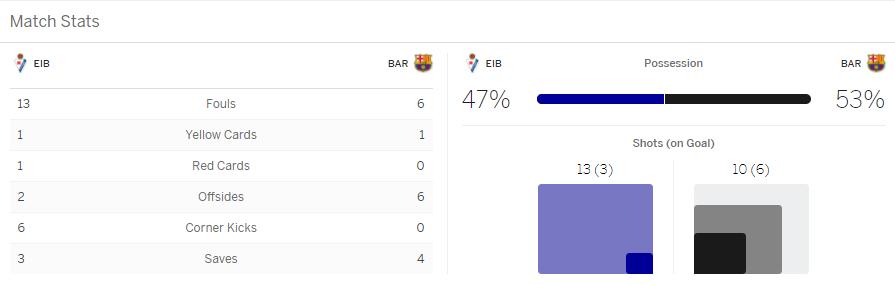 แทงบอล ไฮไลท์ เหตุการณ์การแข่งขันระหว่าง เออิบาร์ vs บาร์เซโลน่า
