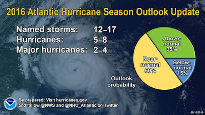 Graphic: 2016 Atlantic Hurricane Season Outlook Update