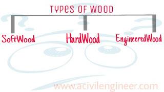 Hardwood, Softwood, Engineered wood
