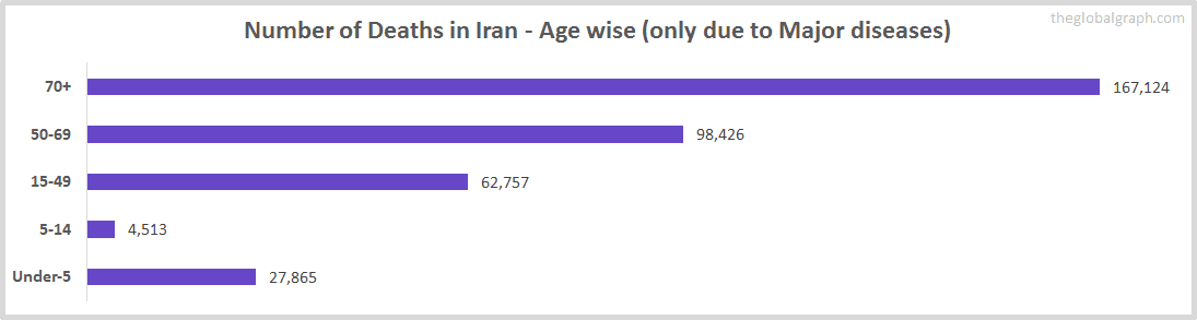 Number of Deaths in Iran - Age wise (only due to Major diseases)
