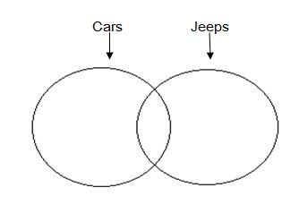 Important concepts and tips to solve syllogism questions download similarly the venn diagram for statement 2 some jeeps are bikesis as follows ccuart Images
