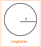Gambar Lingkaran - Rumus Luas Lingkaran