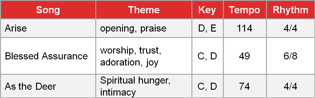 Praise songs by theme