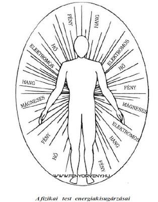 Az aura tulajdonságai