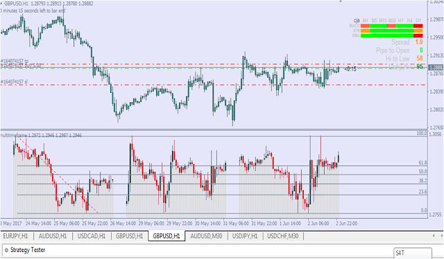 multi timeframe perfect indicator forex