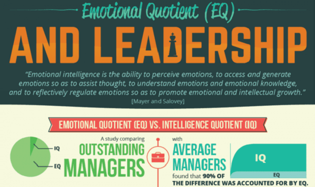 Emotional Quotient (EQ) and Leadership