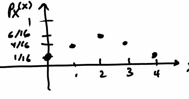Sonny不讀不行: Probability筆記10 - PMF和CDF