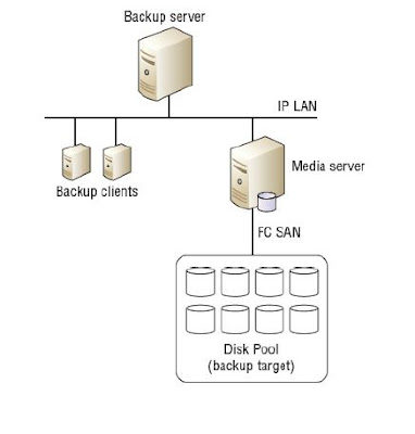 Backup Components
