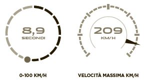Jaguar F-PACE motore diesel 2.0 scheda tecnica
