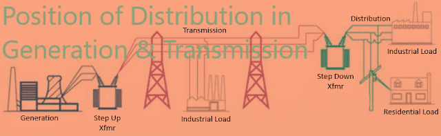 Maintenance and Testing of Electrical Distribution Lines and Substations Equipment