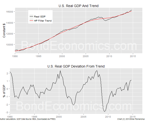 Chart: U.S. Real GDP And HP Filter Trend (BondEconomics.com)