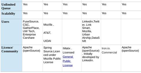 Big Data Analytics and Machine Learning: ActiveMQ vs RabbitMQ vs