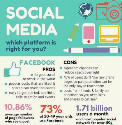 Media sosial terbaik rekomendasi untuk bisnis masa kini