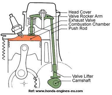 bagian bagian mekanisme katup