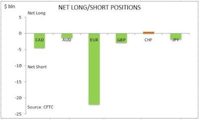 Caen posiciones alcistas netas en el USD