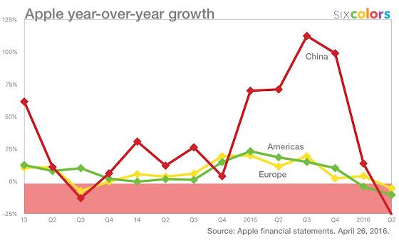 Apple year-on-year growth by region
