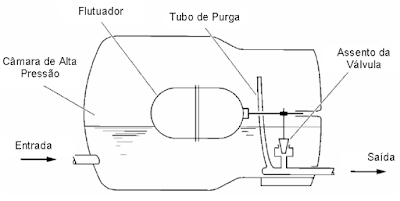 High Pressure Float Valve Corrosion Resistant Float Valve