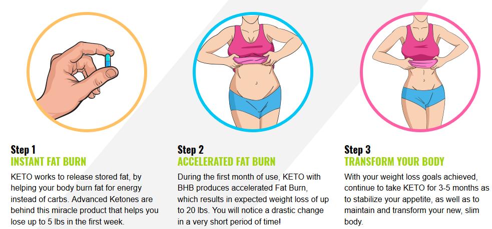 fat departure fasting bodybuilding