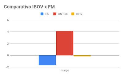 Fórmula Mágica - Março 2019