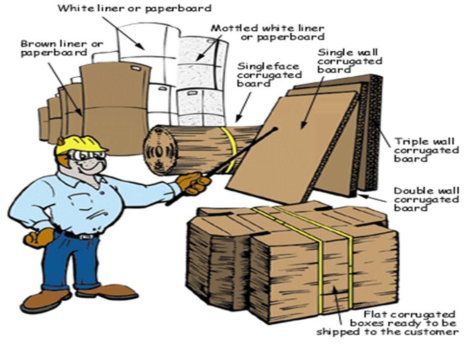 Corrugated Fiberboard Corrugated Boxes Manufacturer