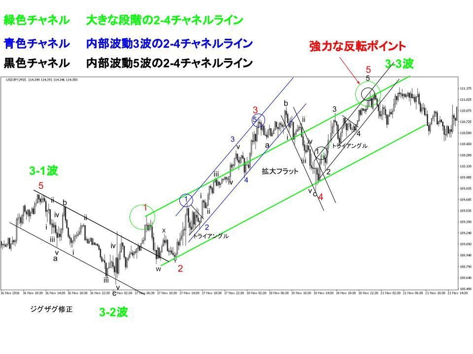 ドル円為替相場のチャネルライン