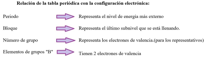Las ciencias quimabi ordenamiento electrnico as la cantidad de subniveles de energa que posea cada nivel principal est dada por la frmula n 1 el valor del nmero cuntico principal menos uno urtaz Gallery