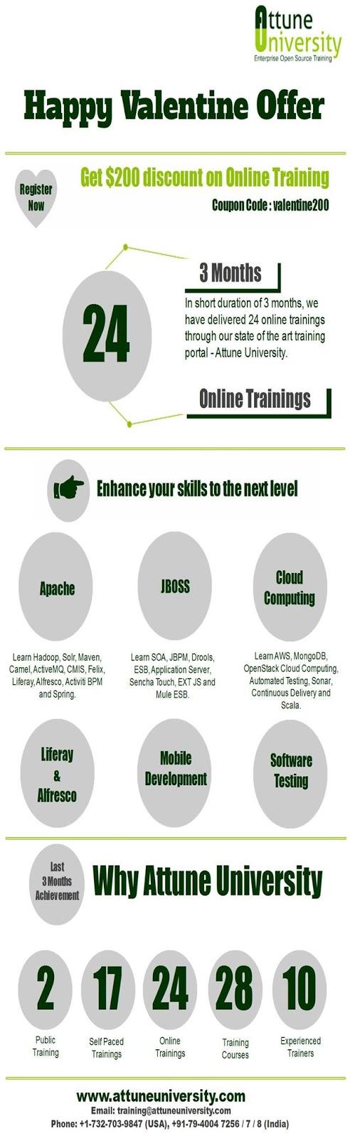 Online Enterprise Open Source Training |Liferay | Cloud