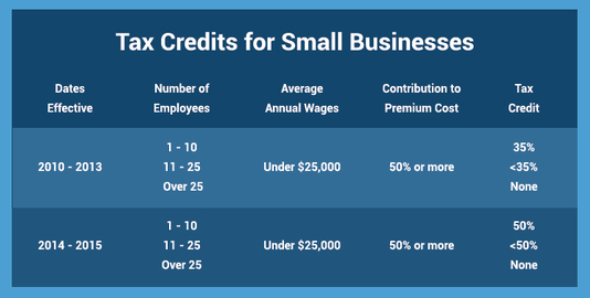SMALL BUSINESSES TAX CREDITS