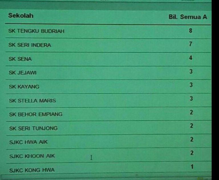 Sekolah Terbaik Negeri Terengganu Kronis A