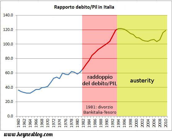 sollevazione: IL DIVORZIO BANCA D\'ITALIA TESORO (1981) E LA TRUFFA ...