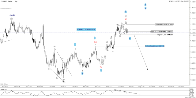 EURUSD Daily Elliott Wave Chart