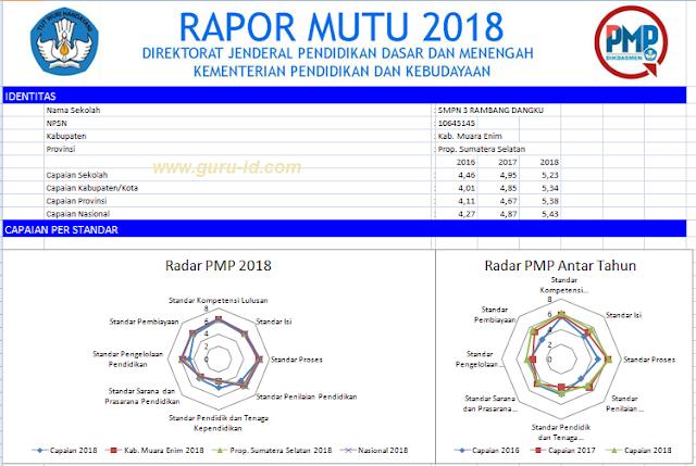 gambar rapor mutu PMP 2018