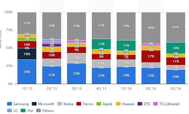 """middle east countries mobile shipments and market share"""