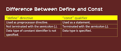 Difference Between C++ Define Directive and Const Keyword