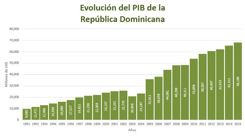 pib, dominicana, central