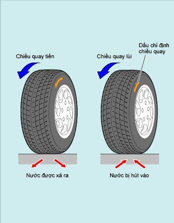 Các lốp kiểu một chiều
