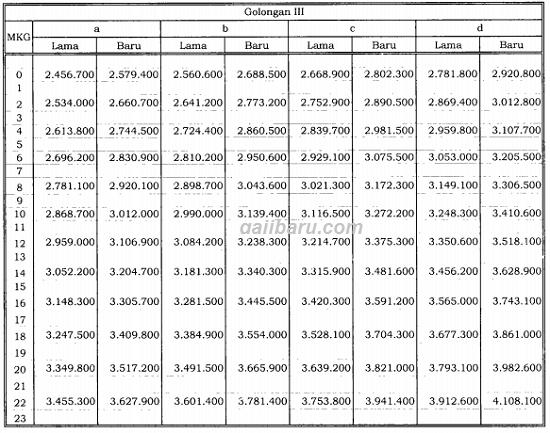 tabel besaran kenaikan gaji pokok pns 2019 golongan 3