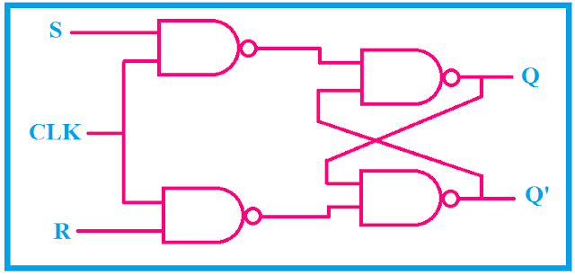 logical circuit diagram of SR flip flop