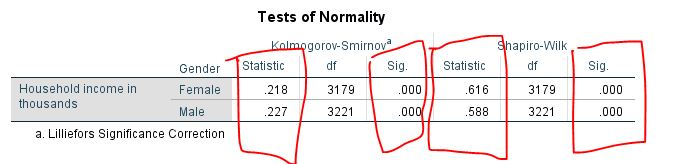 Testing for normality using IBM SPSS - Learning SPSS