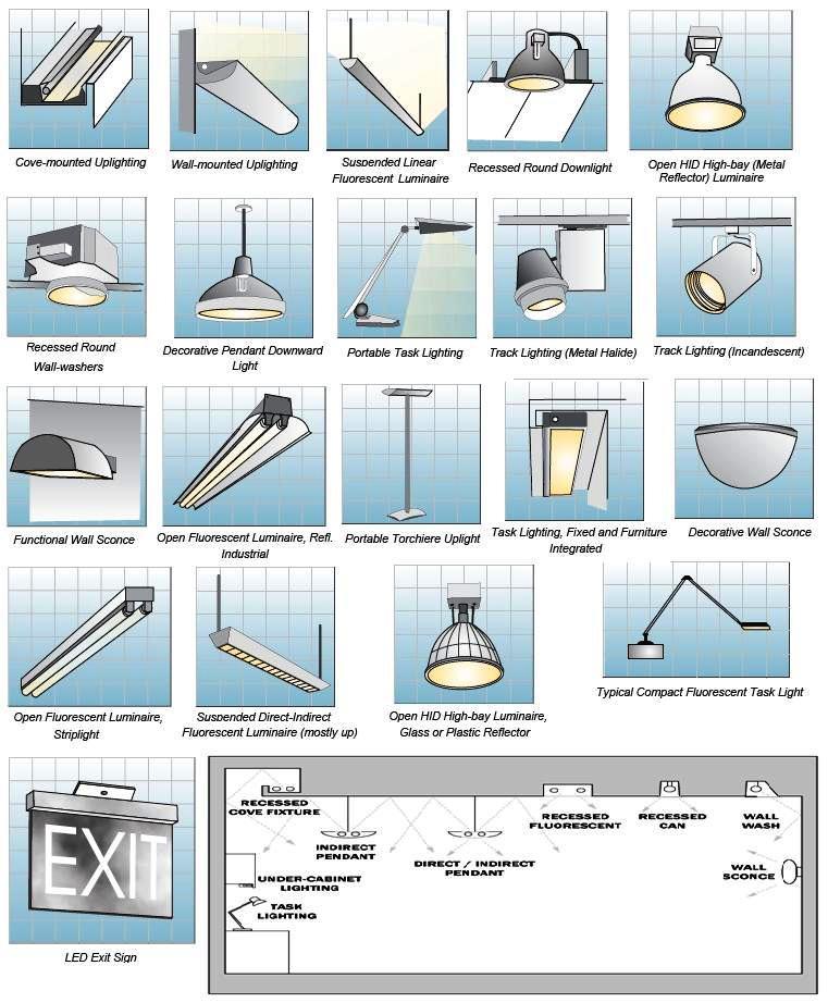 Indoor Lighting Fixtures Classifications